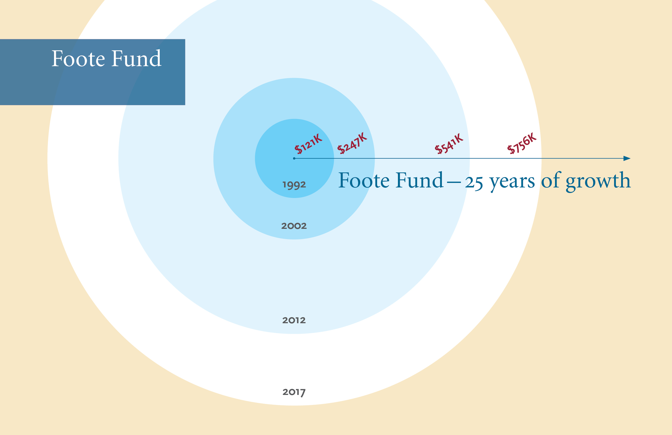 A diagram of the Foote Fund's growth over time